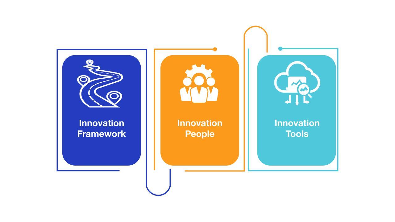 Innovation Management Key Elements